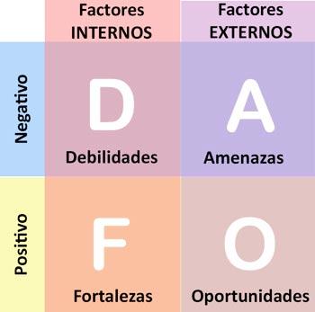 Que es un análisis DAFO y como hacer un buen análisis DAFO